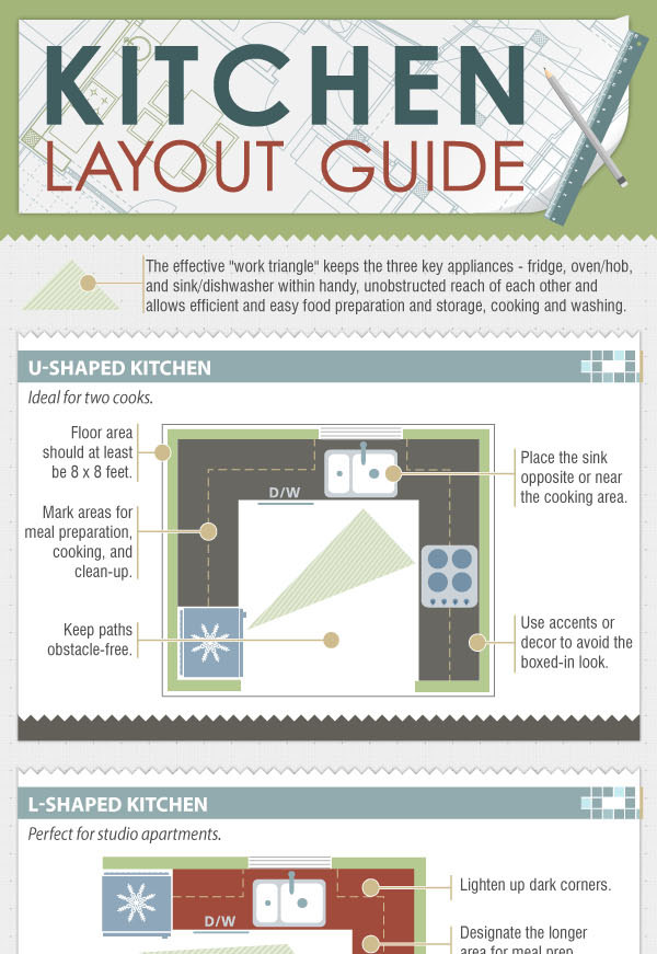 Kitchen work triangle infograph jenna burger House beautiful kitchen of the year 2013
